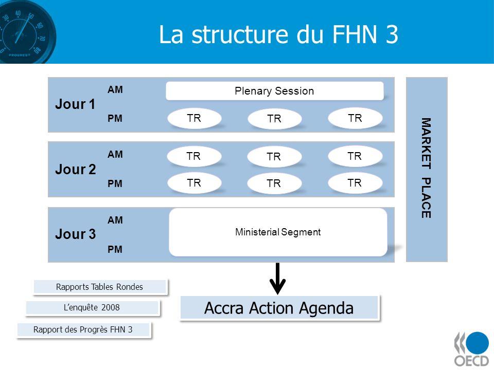 La structure du FHN 3 Accra Action Agenda High-Level Forum Ministériel Segment, Session 1 Jour 1 Jour 2 Jour 3 MARKET PLACE AM TR Plenary Session PM T