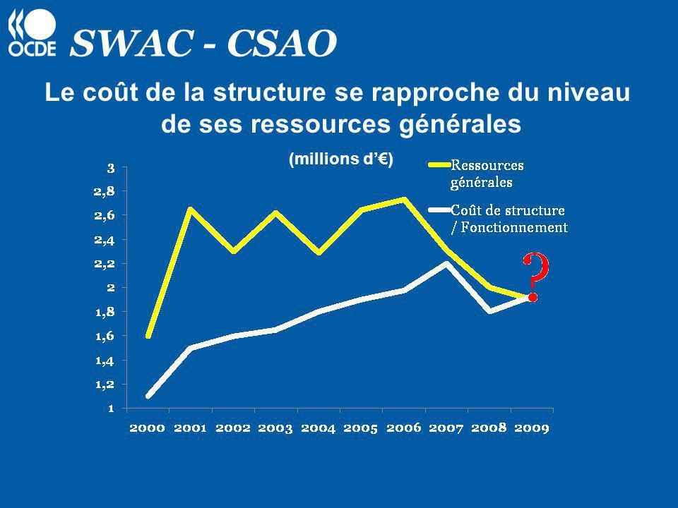 SWAC - CSAO Le coût de la structure se rapproche du niveau de ses ressources générales (millions d)