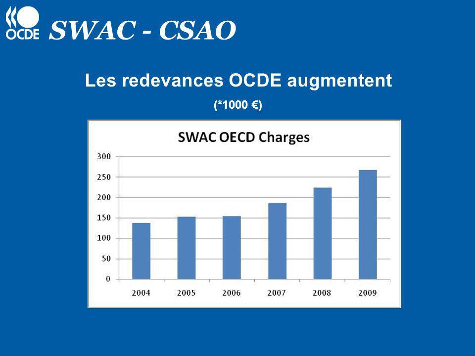 SWAC - CSAO Différences entre un Programme/CV et une structure Partie II Durée indéfinie Redevance OCDE =+/- 9% Partie II Durée définie Frais de gestion OCDE = 4.5% Programme/CV