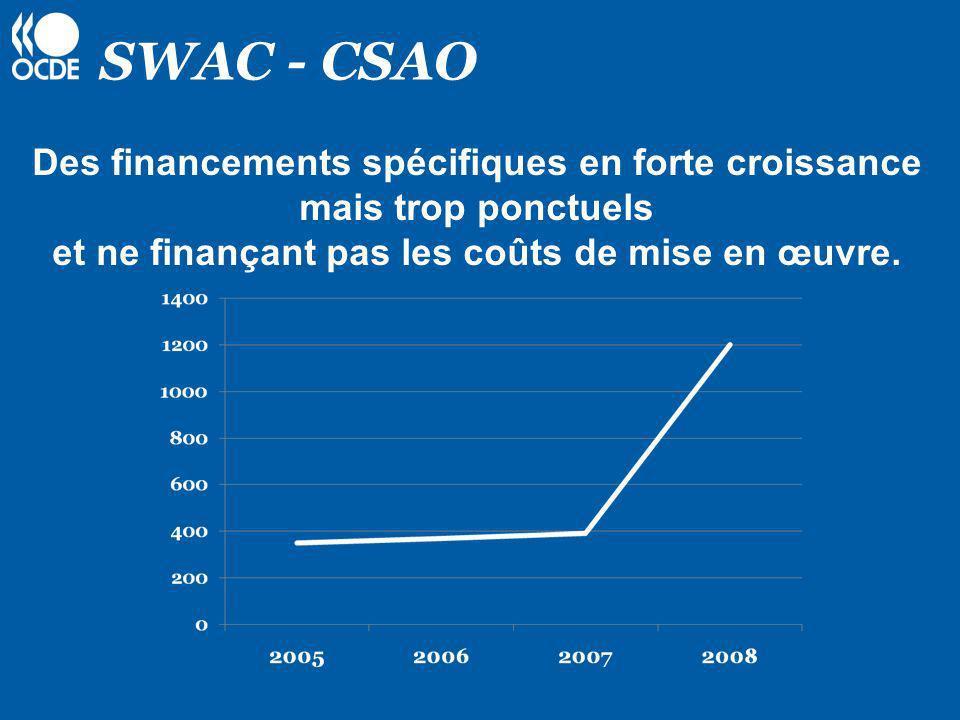 SWAC - CSAO Propositions n° 3 et 4 G.O.P O.C.D.E Contraintes Les financements spécifiques ponctuels sont affectés de frais de mise en œuvre /gestion de 15 % Le Secrétariat et les partenaires régionaux qui le souhaitent signent des M.O.U de type « OCDE » Accord et appui des Agences de Coopération