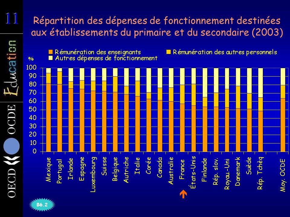 Répartition des dépenses de fonctionnement destinées aux établissements du primaire et du secondaire (2003) B6.2 %