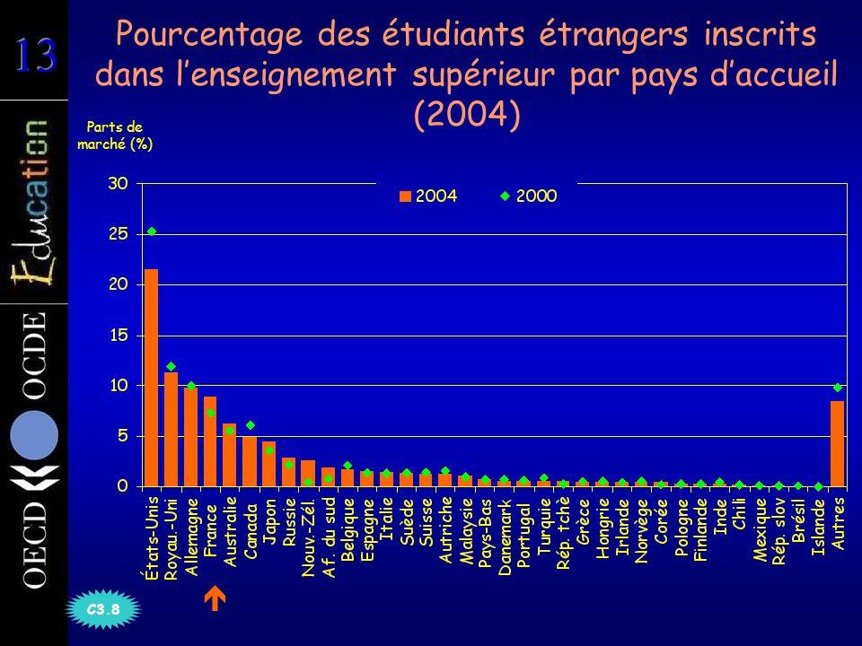 Pourcentage des étudiants étrangers inscrits dans lenseignement supérieur par pays daccueil (2004) Parts de marché (%) C3.8