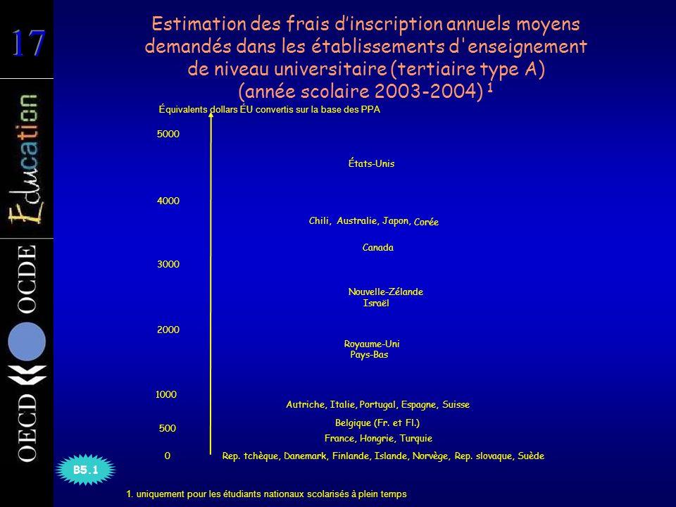 Estimation des frais dinscription annuels moyens demandés dans les établissements d enseignement de niveau universitaire (tertiaire type A) (année scolaire 2003-2004) 1 Autriche, Italie, Portugal, Espagne, Suisse Rep.