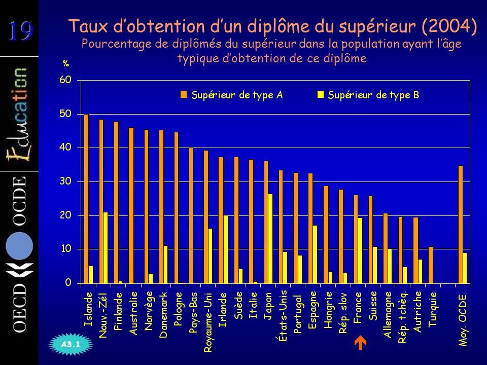 Taux dobtention dun diplôme du supérieur (2004) Pourcentage de diplômés du supérieur dans la population ayant lâge typique dobtention de ce diplôme % A3.1