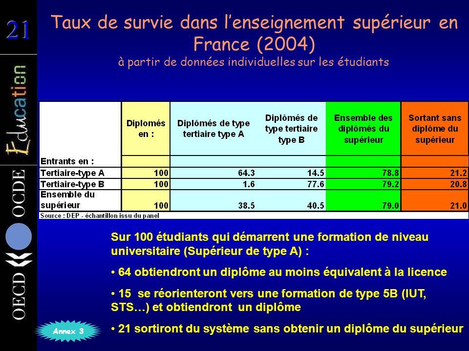 Taux de survie dans lenseignement supérieur en France (2004) à partir de données individuelles sur les étudiants Annex 3 Sur 100 étudiants qui démarrent une formation de niveau universitaire (Supérieur de type A) : 64 obtiendront un diplôme au moins équivalent à la licence 15 se réorienteront vers une formation de type 5B (IUT, STS…) et obtiendront un diplôme 21 sortiront du système sans obtenir un diplôme du supérieur