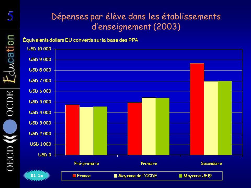 Dépenses cumulées par élève sur la durée théorique des études primaires et secondaires (2003) Moyenne de lOCDE B1.3a Équivalents dollars EU convertis sur la base des PPA
