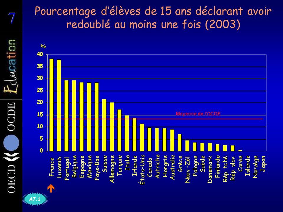 Subventions publiques au titre de léducation dans lenseignement supérieur (2003) % des dépenses publiques totales déducation Moyenne des pays B5.2