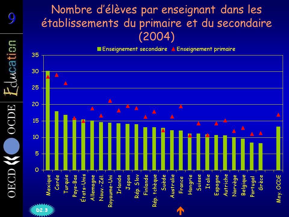 Nombre délèves par enseignant dans les établissements du primaire et du secondaire (2004) D2.3