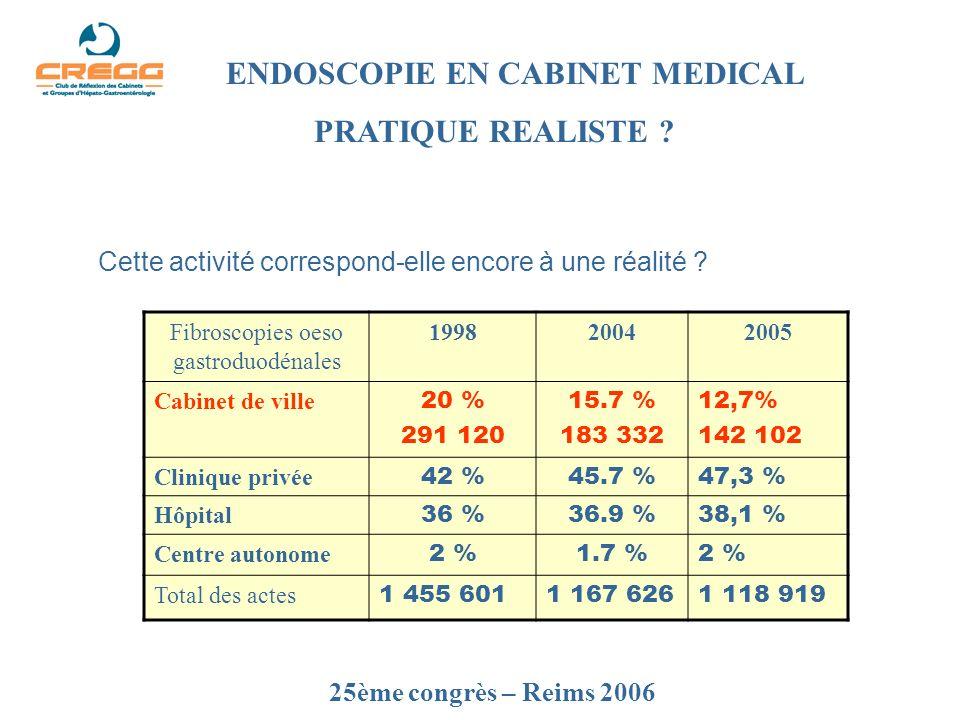 25ème congrès – Reims 2006 ENDOSCOPIE EN CABINET MEDICAL PRATIQUE REALISTE .