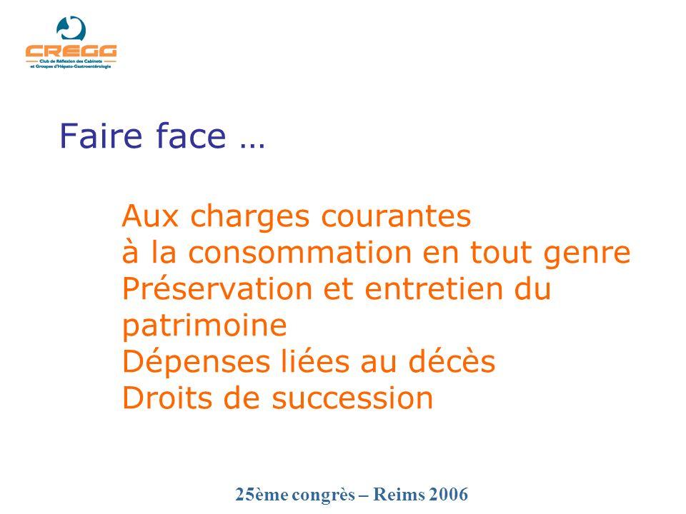 25ème congrès – Reims 2006 Faire face … Aux charges courantes à la consommation en tout genre Préservation et entretien du patrimoine Dépenses liées au décès Droits de succession