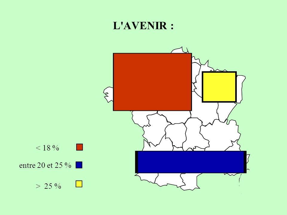 L AVENIR : > 25 % < 18 % entre 20 et 25 %