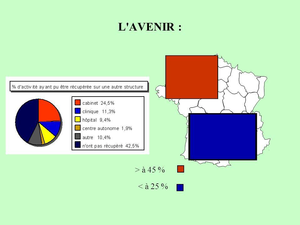L AVENIR : > à 45 % < à 25 %