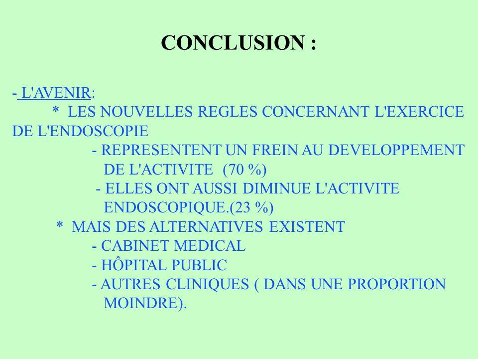 CONCLUSION : - L AVENIR: * LES NOUVELLES REGLES CONCERNANT L EXERCICE DE L ENDOSCOPIE - REPRESENTENT UN FREIN AU DEVELOPPEMENT DE L ACTIVITE (70 %) - ELLES ONT AUSSI DIMINUE L ACTIVITE ENDOSCOPIQUE.(23 %) * MAIS DES ALTERNATIVES EXISTENT - CABINET MEDICAL - HÔPITAL PUBLIC - AUTRES CLINIQUES ( DANS UNE PROPORTION MOINDRE).