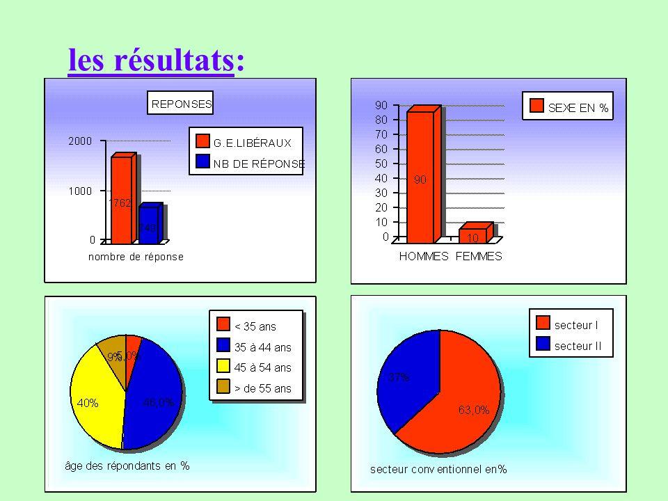 les résultats:
