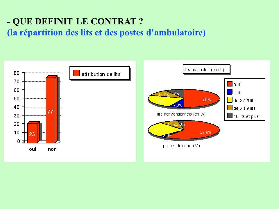 - QUE DEFINIT LE CONTRAT (la répartition des lits et des postes d ambulatoire)