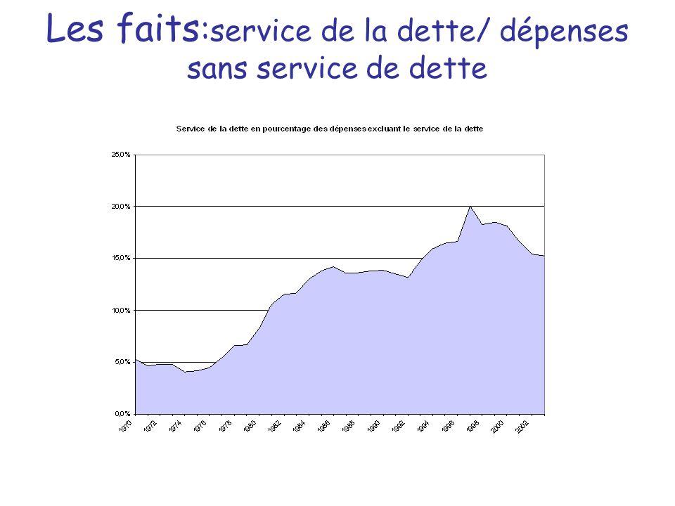 Les faits : service de la dette/ dépenses sans service de dette