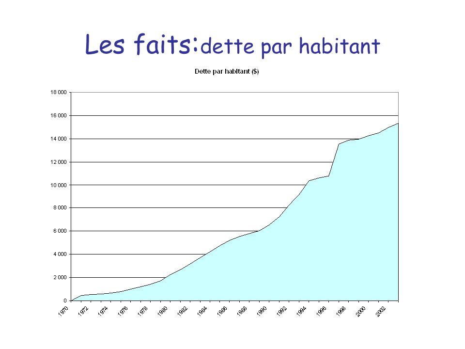 Les faits : dette par habitant