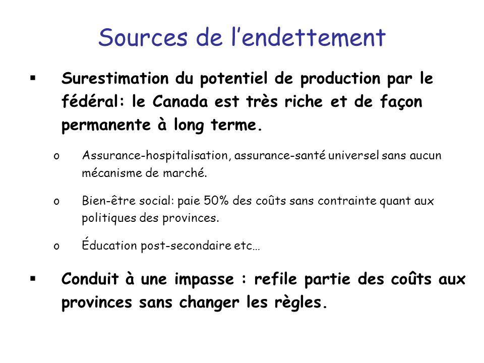 Sources de lendettement Surestimation du potentiel de production par le fédéral: le Canada est très riche et de façon permanente à long terme.
