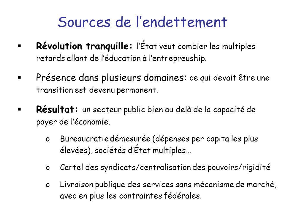Sources de lendettement Révolution tranquille: lÉtat veut combler les multiples retards allant de léducation à lentrepreuship.