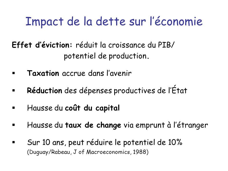 Impact de la dette sur léconomie Effet déviction: réduit la croissance du PIB/ potentiel de production.