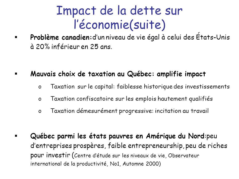 Impact de la dette sur léconomie(suite) Problème canadien:dun niveau de vie égal à celui des États-Unis à 20% inférieur en 25 ans.