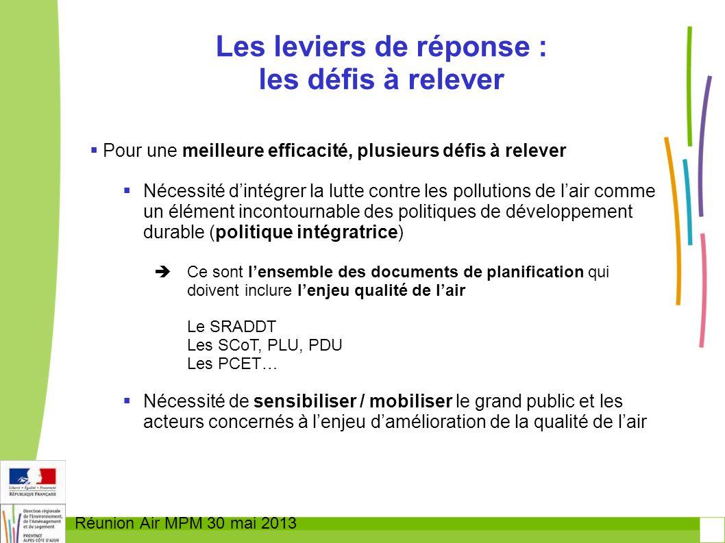 Réunion Air MPM 30 mai 2013 Pour une meilleure efficacité, plusieurs défis à relever Nécessité dintégrer la lutte contre les pollutions de lair comme