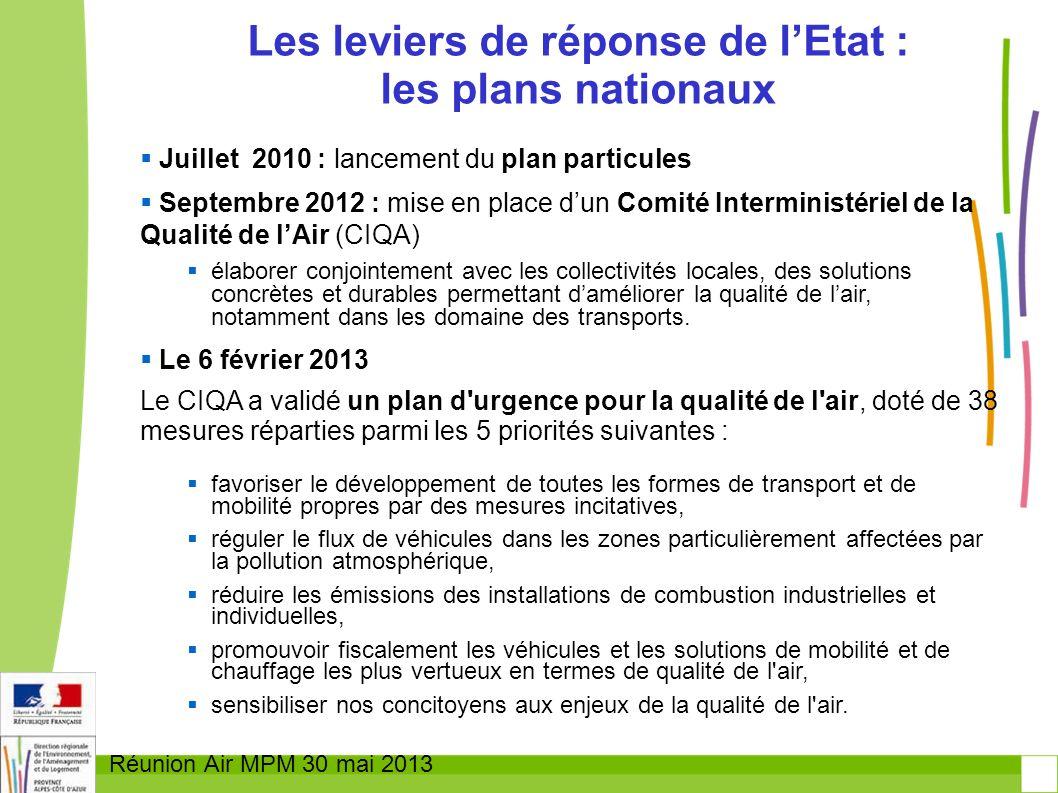 Réunion Air MPM 30 mai 2013 Juillet 2010 : lancement du plan particules Septembre 2012 : mise en place dun Comité Interministériel de la Qualité de lA