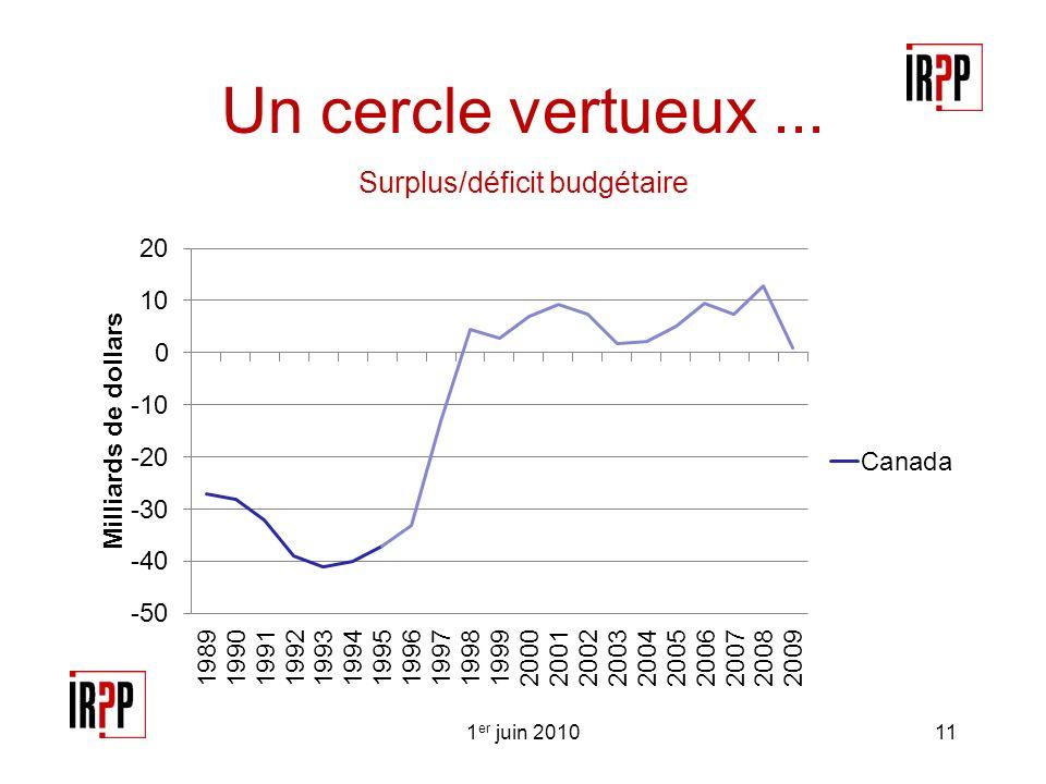 Un cercle vertueux... Surplus/déficit budgétaire 1 er juin 201011