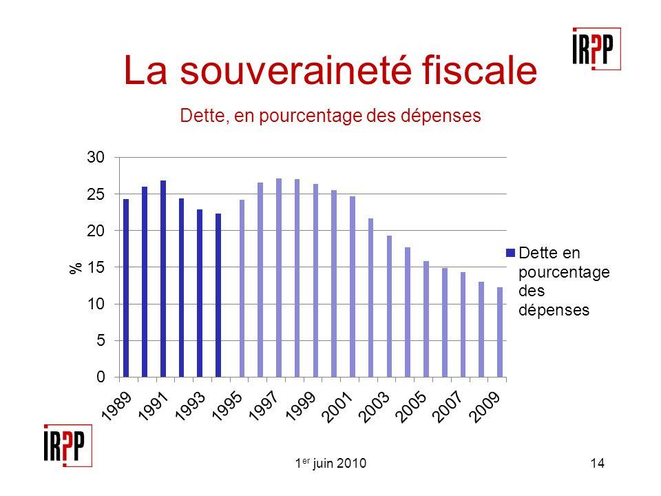 La souveraineté fiscale Dette, en pourcentage des dépenses 1 er juin 201014