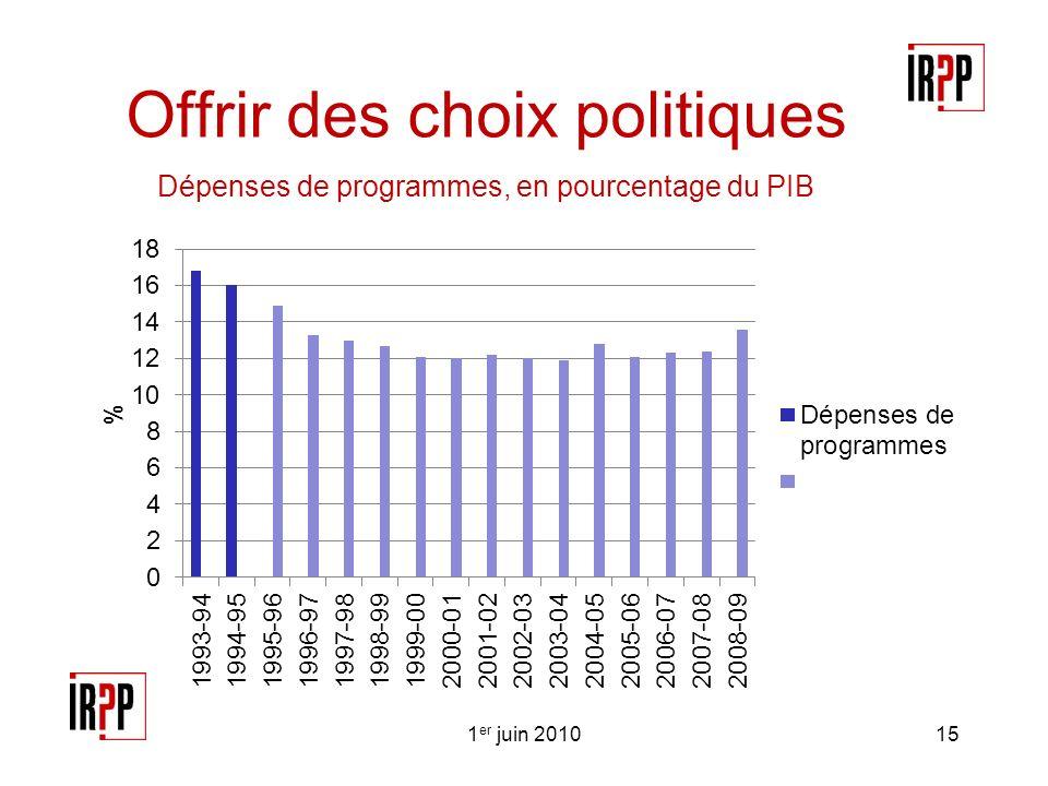 Offrir des choix politiques Dépenses de programmes, en pourcentage du PIB 1 er juin 201015