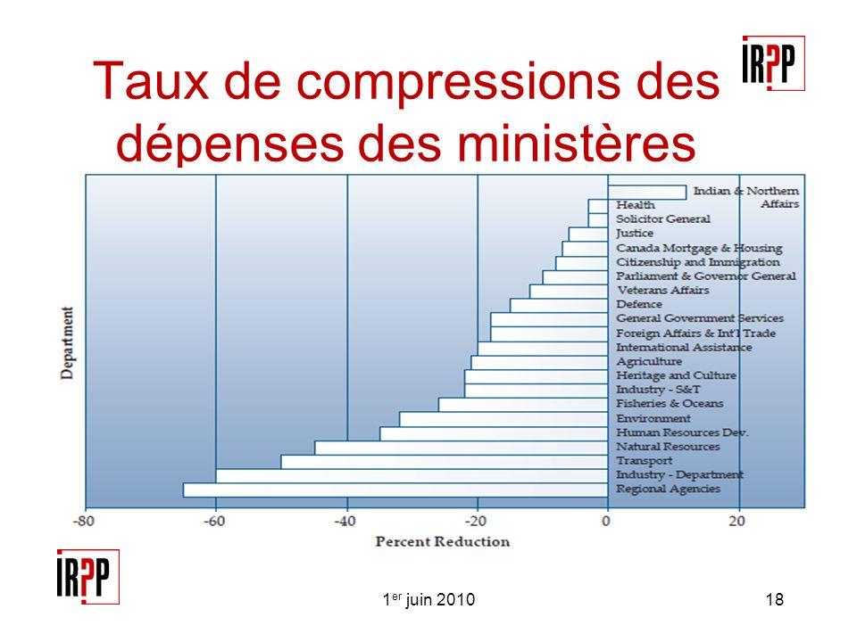 Taux de compressions des dépenses des ministères 1 er juin 201018