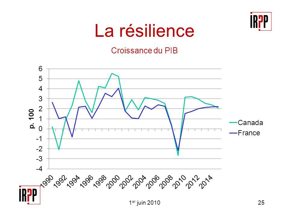 La résilience Croissance du PIB 1 er juin 201025