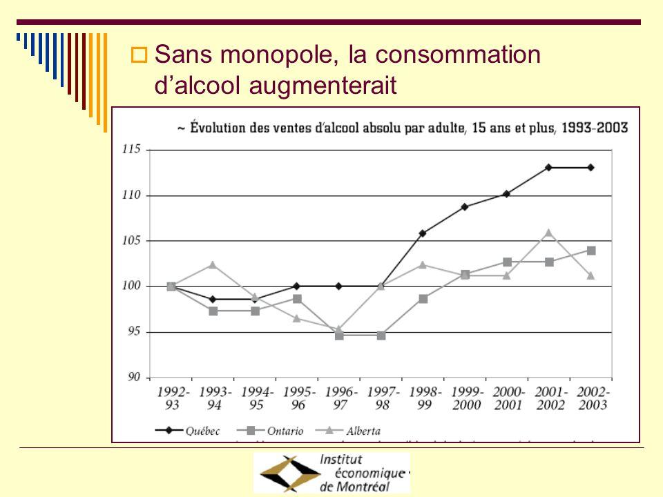Sans monopole, la consommation dalcool augmenterait