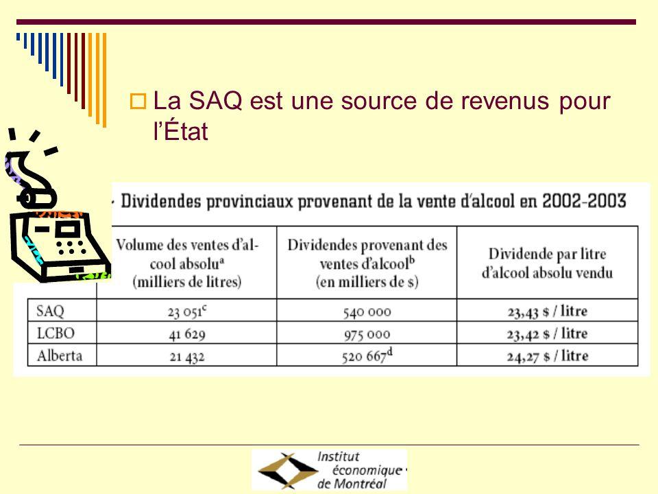 La SAQ est une source de revenus pour lÉtat