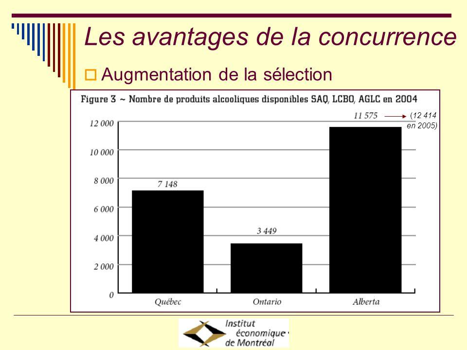 Augmentation de la sélection (12 414 en 2005) Les avantages de la concurrence