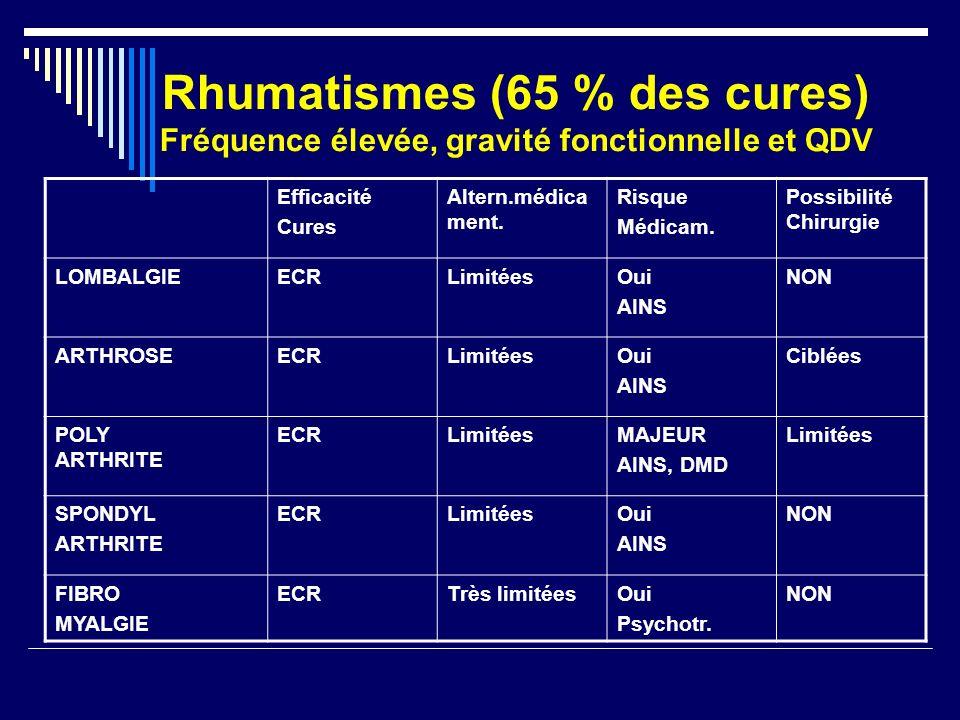 Rhumatismes (65 % des cures) Fréquence élevée, gravité fonctionnelle et QDV Efficacité Cures Altern.médica ment. Risque Médicam. Possibilité Chirurgie