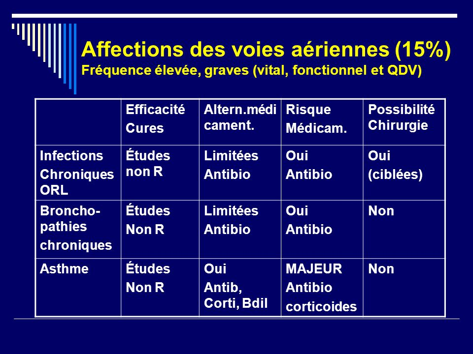 Affections des voies aériennes (15%) Fréquence élevée, graves (vital, fonctionnel et QDV) Efficacité Cures Altern.médi cament. Risque Médicam. Possibi