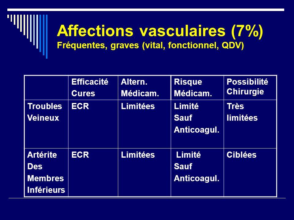 Affections vasculaires (7%) Fréquentes, graves (vital, fonctionnel, QDV) Efficacité Cures Altern. Médicam. Risque Médicam. Possibilité Chirurgie Troub