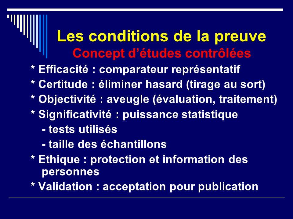 Les conditions de la preuve Concept détudes contrôlées * Efficacité : comparateur représentatif * Certitude : éliminer hasard (tirage au sort) * Objec