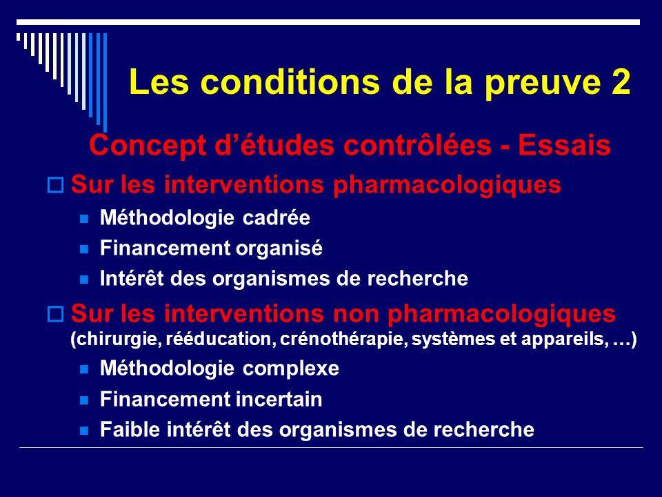 Les conditions de la preuve 2 Concept détudes contrôlées - Essais Sur les interventions pharmacologiques Méthodologie cadrée Financement organisé Inté