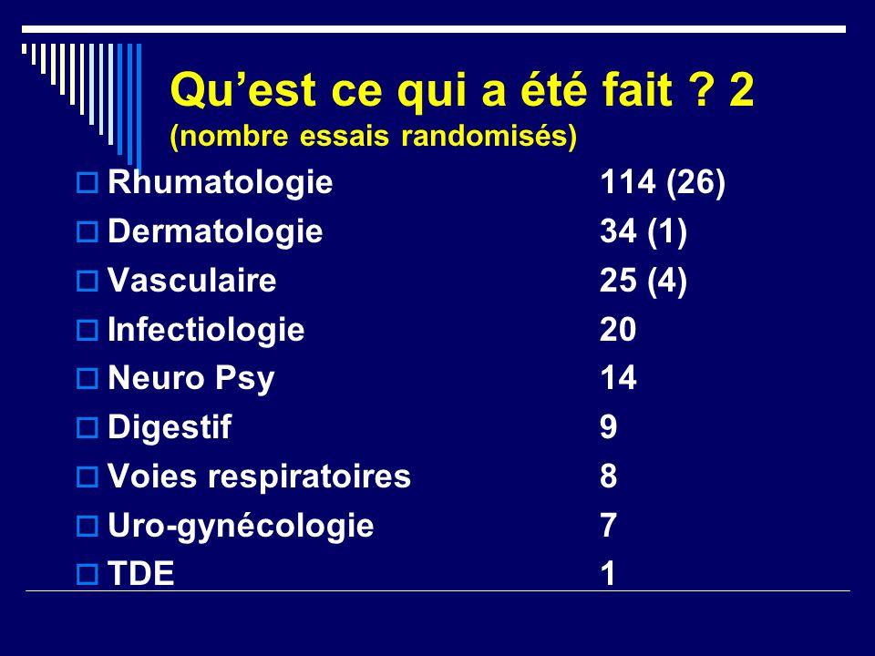 Quest ce qui a été fait ? 2 (nombre essais randomisés) Rhumatologie114 (26) Dermatologie34 (1) Vasculaire25 (4) Infectiologie20 Neuro Psy14 Digestif9