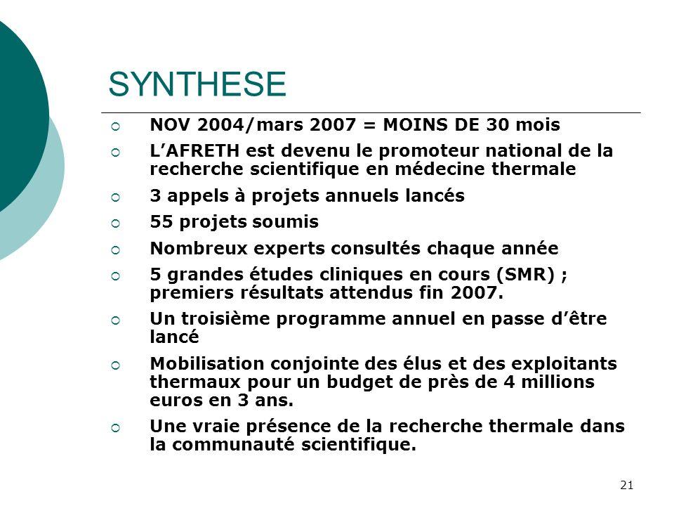 21 SYNTHESE NOV 2004/mars 2007 = MOINS DE 30 mois LAFRETH est devenu le promoteur national de la recherche scientifique en médecine thermale 3 appels