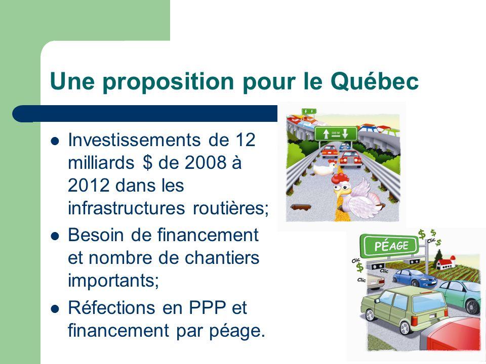 Une proposition pour le Québec Investissements de 12 milliards $ de 2008 à 2012 dans les infrastructures routières; Besoin de financement et nombre de chantiers importants; Réfections en PPP et financement par péage.