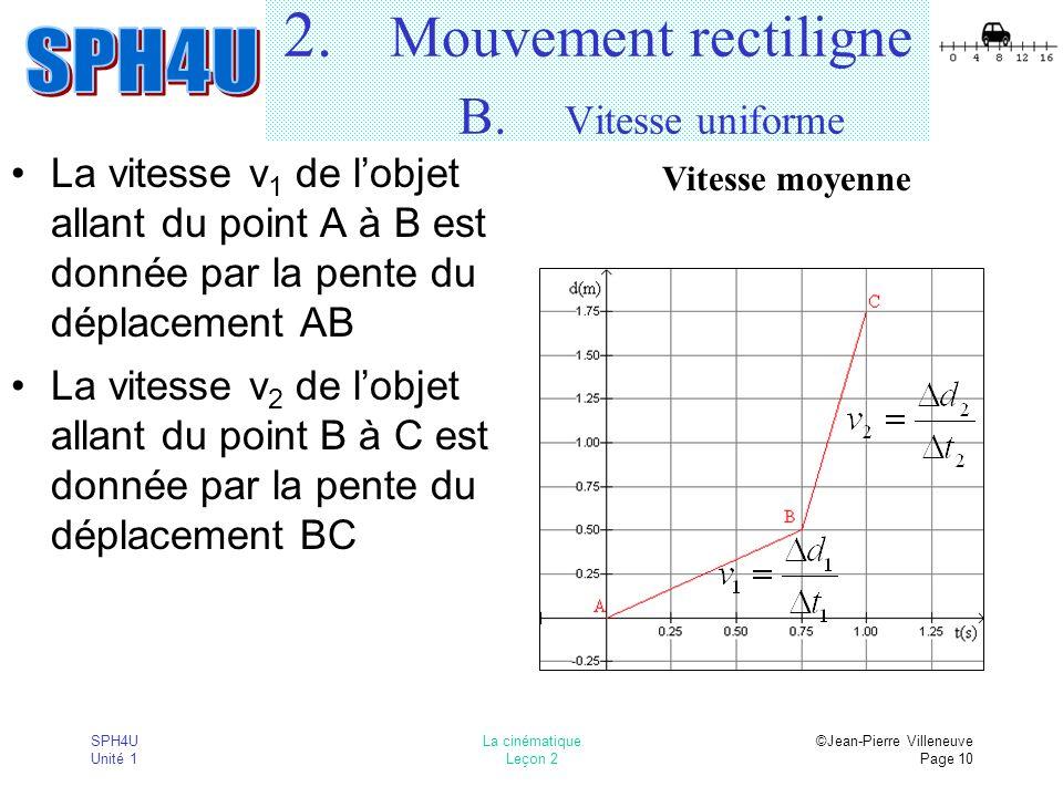 SPH4U Unité 1 La cinématique Leçon 2 ©Jean-Pierre Villeneuve Page 10 2. Mouvement rectiligne B. Vitesse uniforme La vitesse v 1 de lobjet allant du po