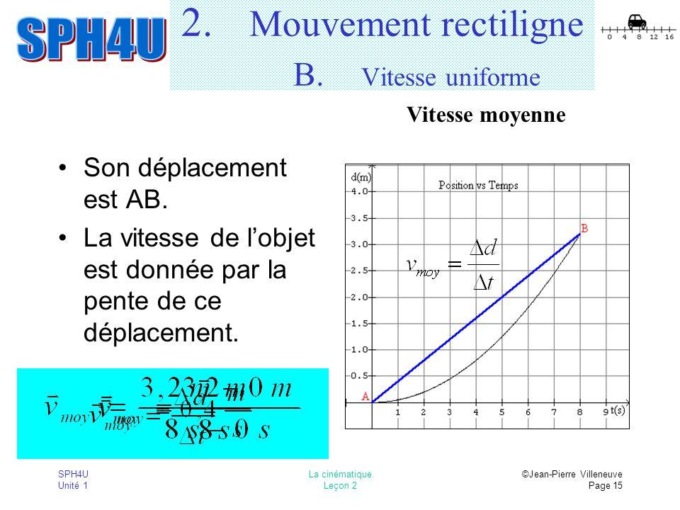 SPH4U Unité 1 La cinématique Leçon 2 ©Jean-Pierre Villeneuve Page 15 2. Mouvement rectiligne B. Vitesse uniforme Son déplacement est AB. La vitesse de