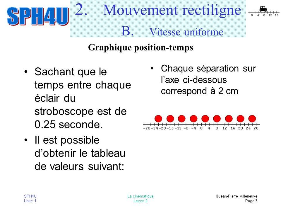 SPH4U Unité 1 La cinématique Leçon 2 ©Jean-Pierre Villeneuve Page 3 2. Mouvement rectiligne B. Vitesse uniforme Chaque séparation sur laxe ci-dessous