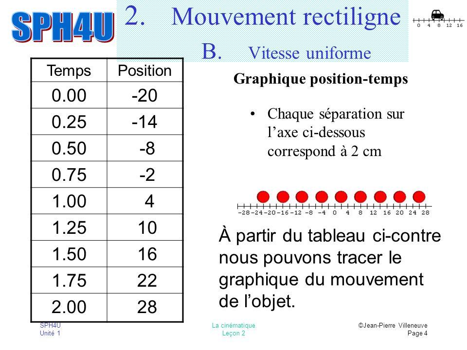 SPH4U Unité 1 La cinématique Leçon 2 ©Jean-Pierre Villeneuve Page 4 2. Mouvement rectiligne B. Vitesse uniforme Chaque séparation sur laxe ci-dessous
