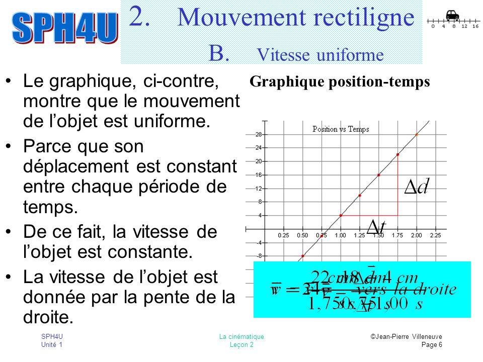 SPH4U Unité 1 La cinématique Leçon 2 ©Jean-Pierre Villeneuve Page 6 2. Mouvement rectiligne B. Vitesse uniforme Le graphique, ci-contre, montre que le