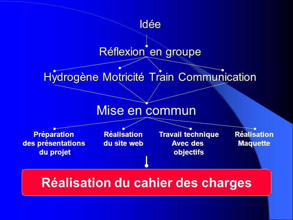 Idée Réflexion en groupe Hydrogène Motricité Train Communication Préparation des présentations du projet Réalisation du site web Travail technique Ave
