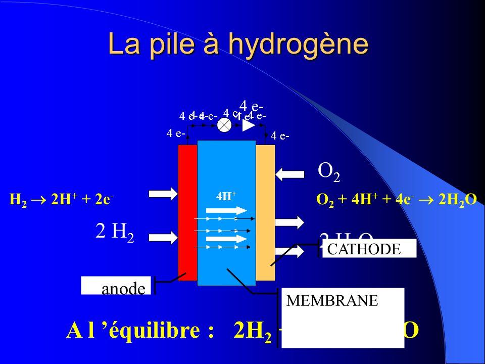 La pile à hydrogène 4 e- 2 H 2 O 2 2 H 2 O H 2 2H + + 2e - A l équilibre : 2H 2 + O 2 2H 2 O O 2 + 4H + + 4e - 2H 2 O 4 e- 4H + 4 e- anode CATHODE MEM